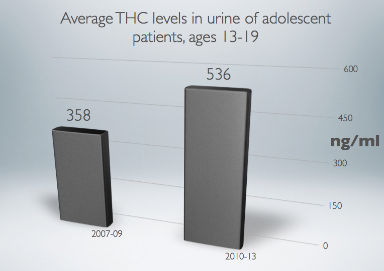 THC_Levels_Urinalysis