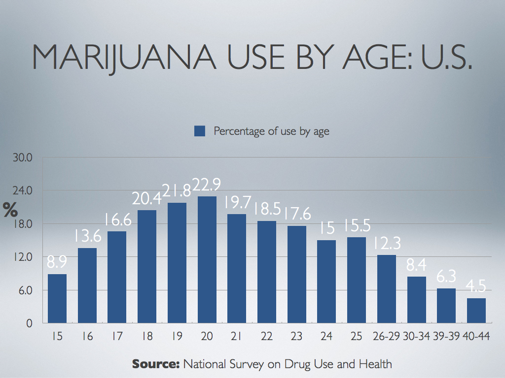 what latest top cannabis research tells us dr christian thurstone marijuana use rates